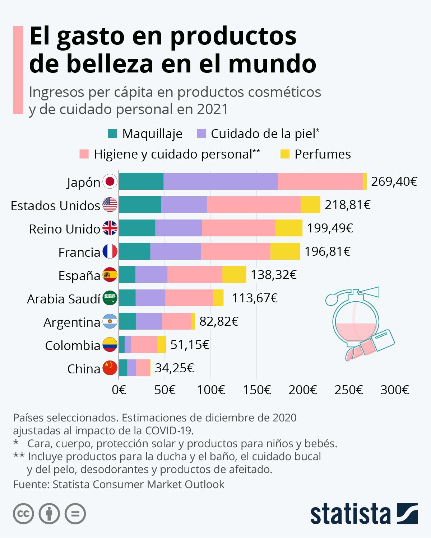 Infografía: El gasto en productos cosméticos por países  | Statista