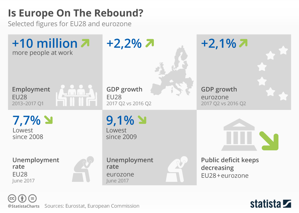 Infographic: Is Europe On The Rebound? | Statista