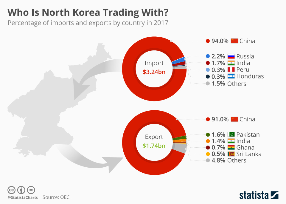 Infographic: Who Is North Korea Trading With? | Statista
