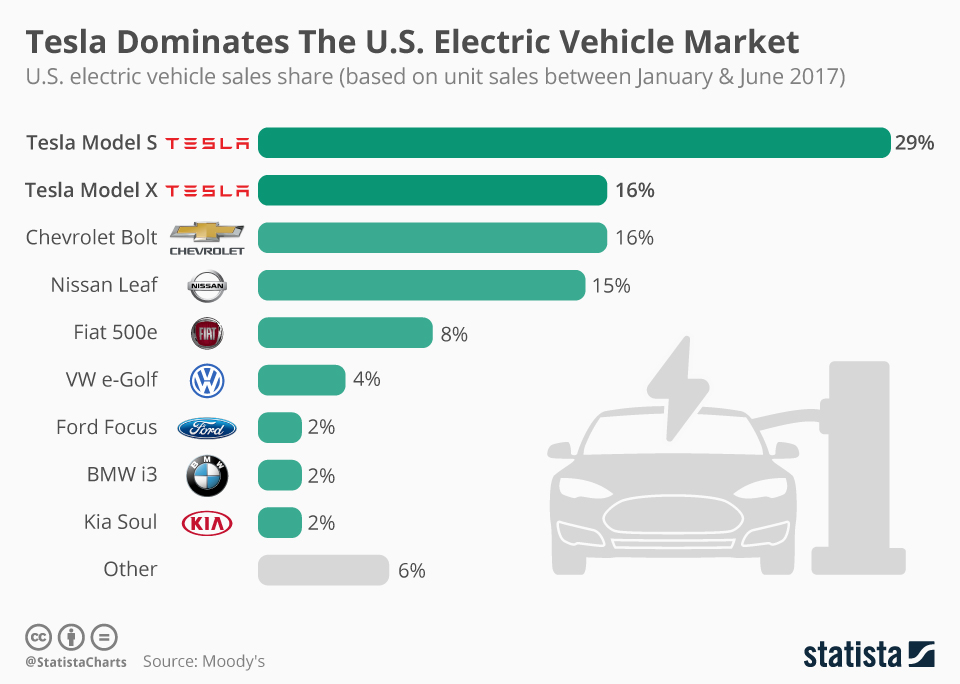 Infographic: Tesla Dominates The U.S. Electric Vehicle Market  | Statista