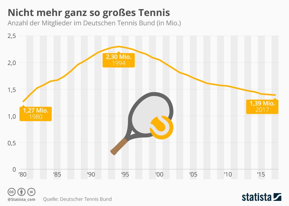 Infografik: Nicht mehr ganz so großes Tennis | Statista