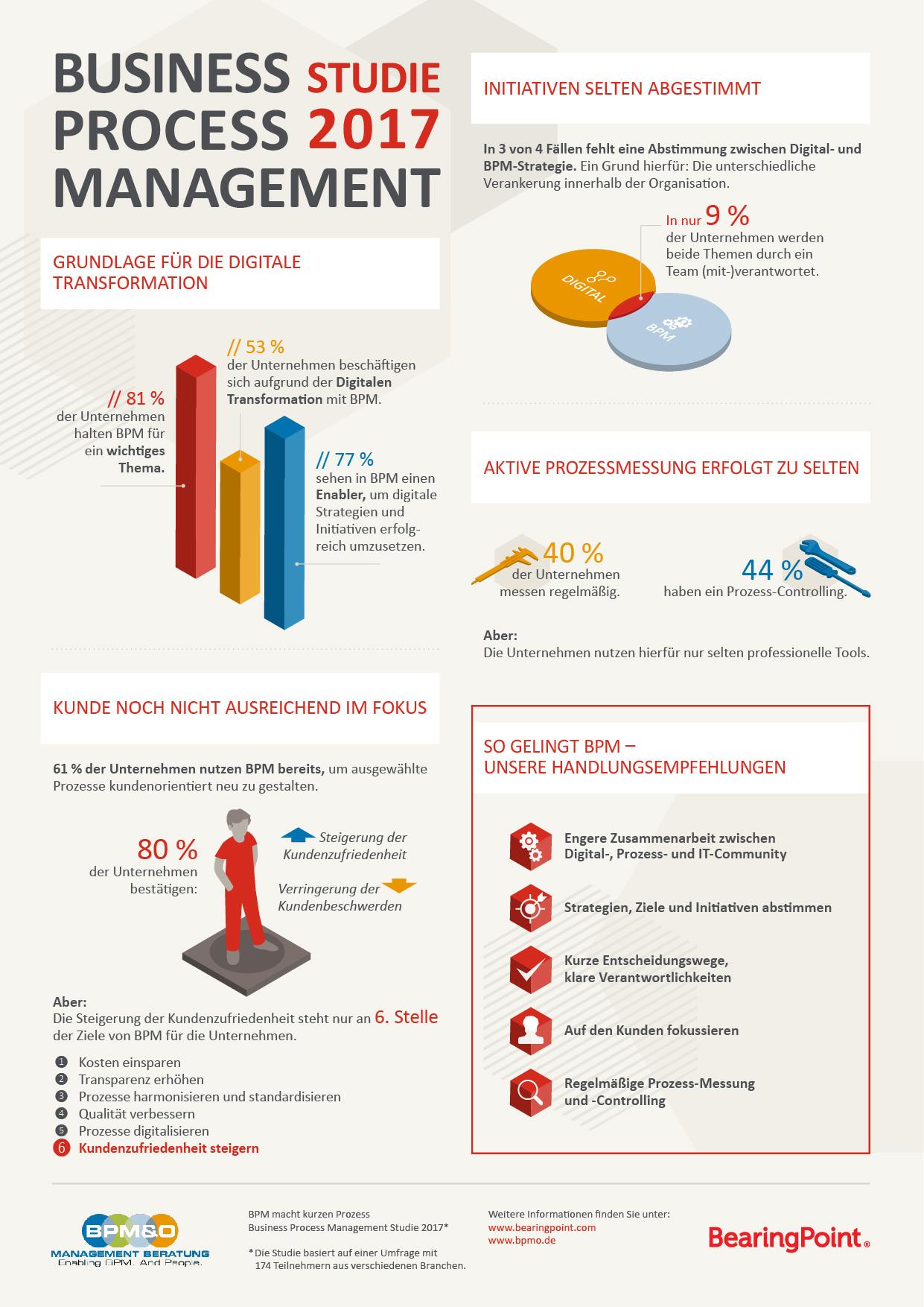 Infografik: Digitalisierung von Prozessen in Unternehmen | Statista
