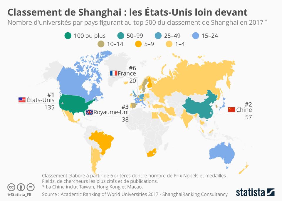 Infographie: Classement de Shanghai : les États-Unis loin devant | Statista