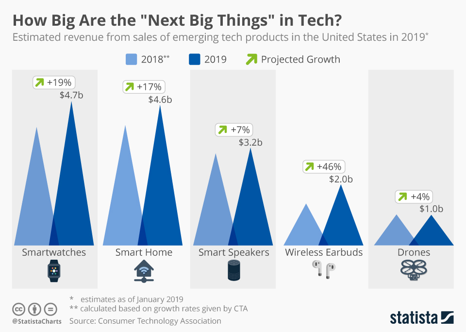 """Infographic: How Big Are the """"Next Big Things"""" in Tech? 