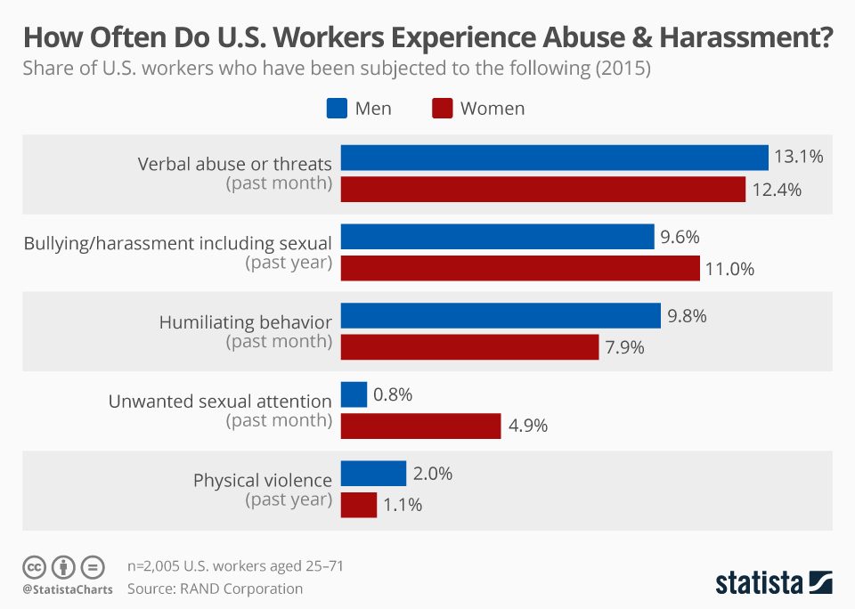 Infographic: How Often Do U.S. Workers Experience Abuse & Harassment?    Statista