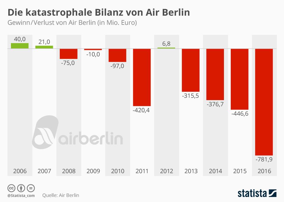 Infografik: Die katastrophale Bilanz von Air Berlin | Statista