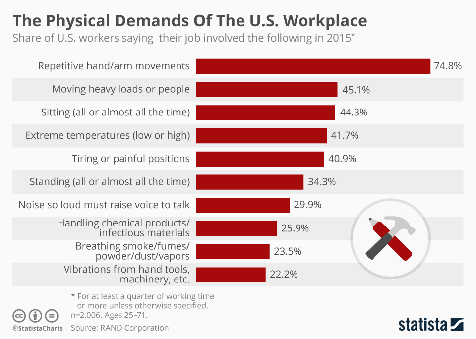 Infographic: The Physical Demands Of The U.S. Workplace | Statista