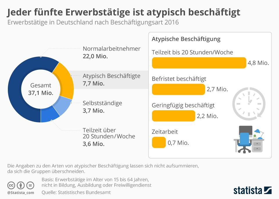 Infografik: Jeder fünfte Erwerbstätige ist atypisch beschäftigt | Statista