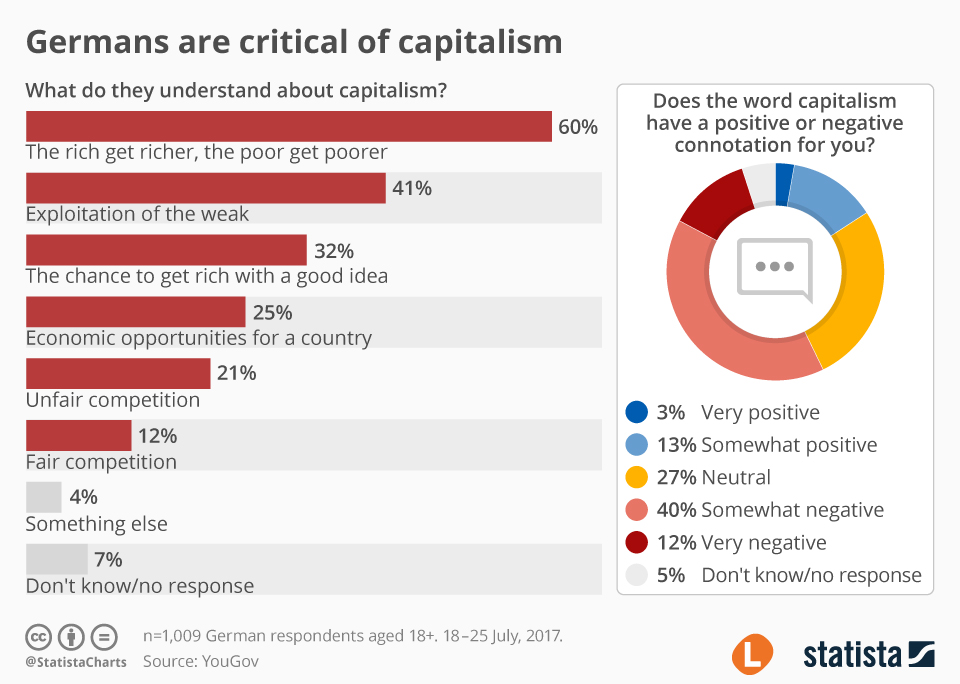 Infographic: Germans are critical of capitalism    Statista