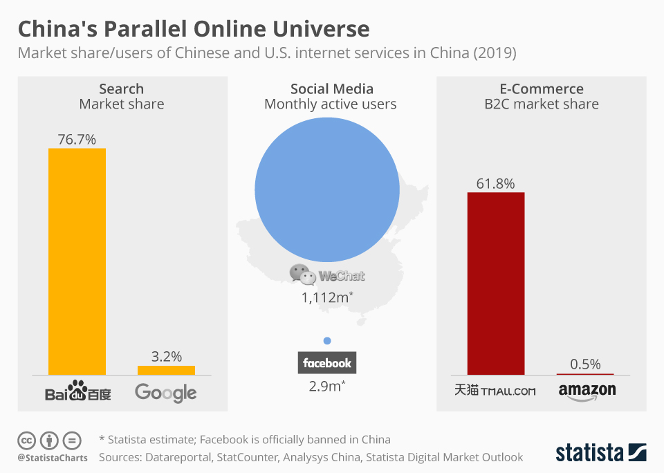 Infographic: China's Parallel Online Universe | Statista
