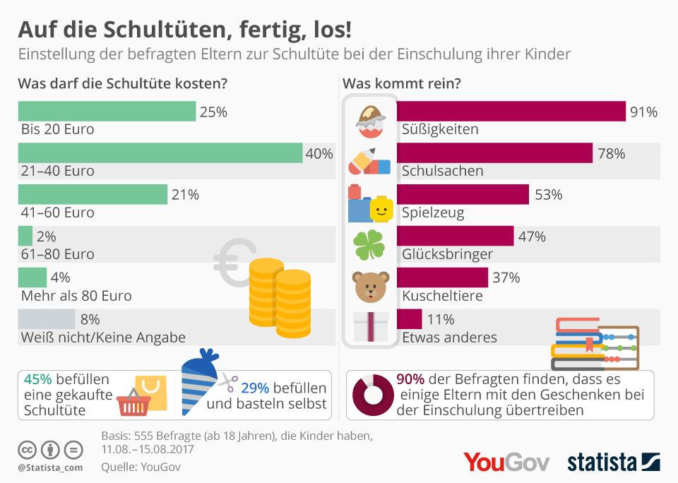 Infografik: Auf die Schultüten, fertig, los! | Statista
