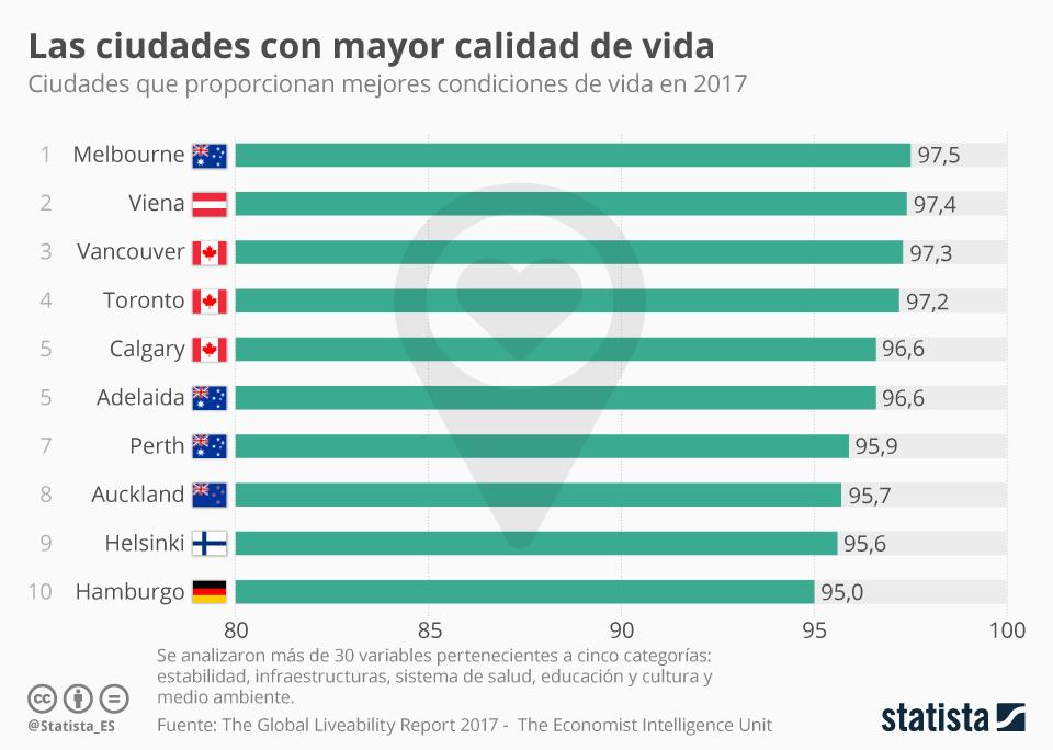 Infografía: En Australia y Canadá se vive muy bien | Statista