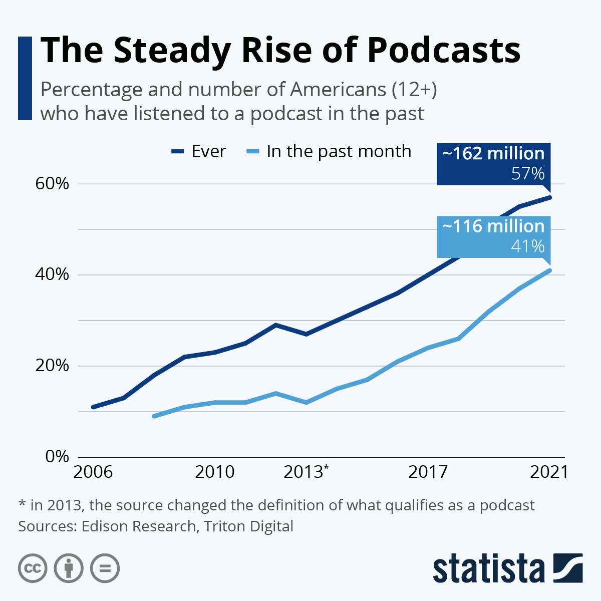 Infographic: The Steady Rise of Podcasts | Statista