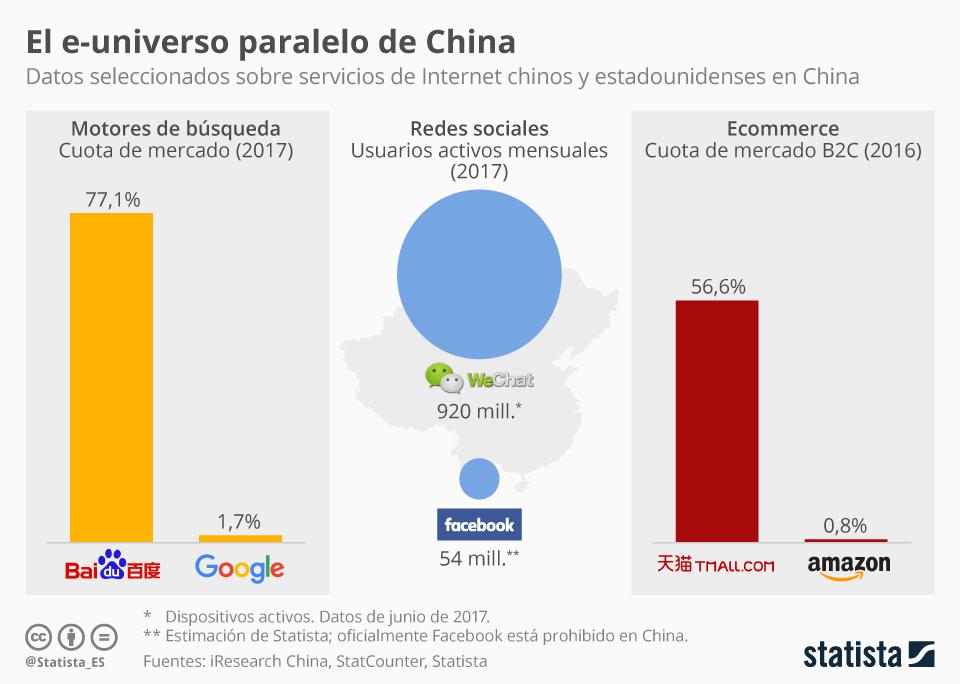 Infografía: En la cosa de Internet, China va por libre | Statista