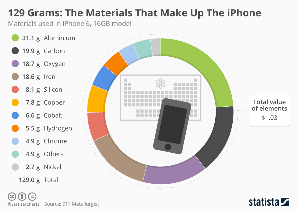 Infographic: The Materials That Make Up The iPhone | Statista