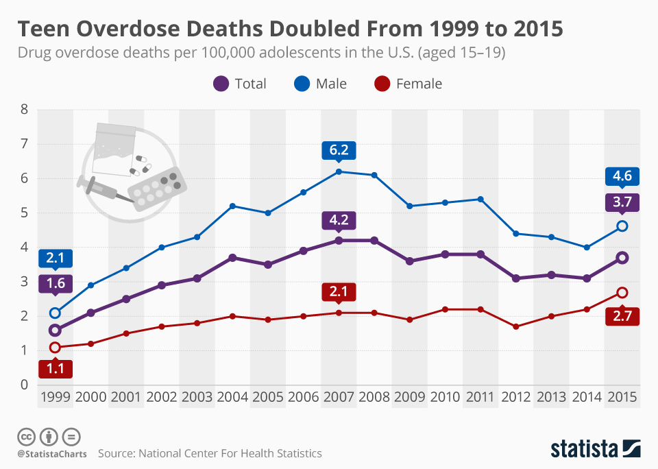 Infographic: Teen Overdose Deaths Doubled From 1999 To 2015 | Statista
