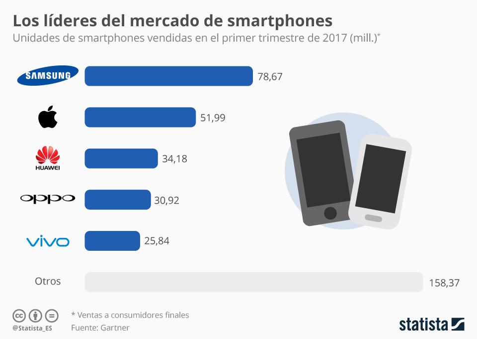 Infografía: Nokia contra todos  | Statista