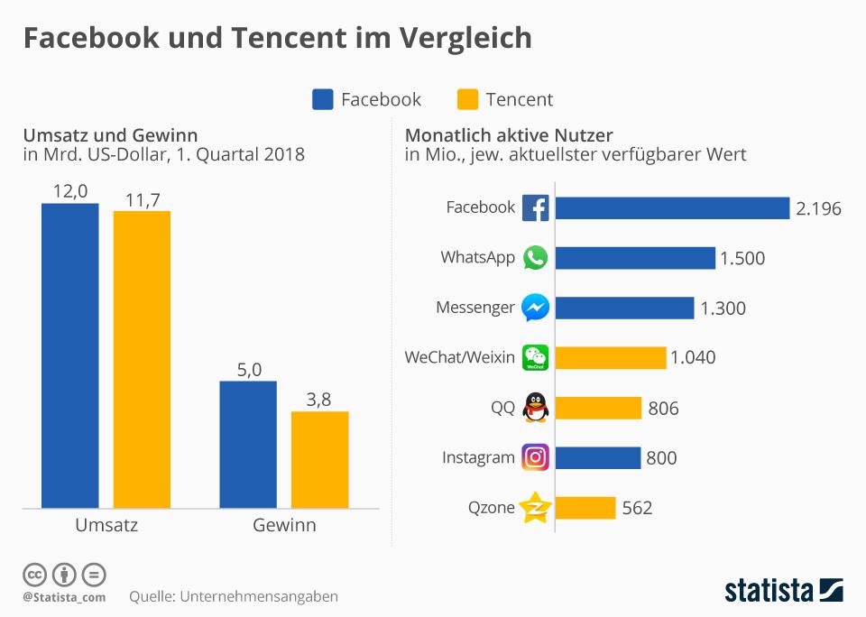 Infografik: Facebook und Tencent im Vergleich | Statista