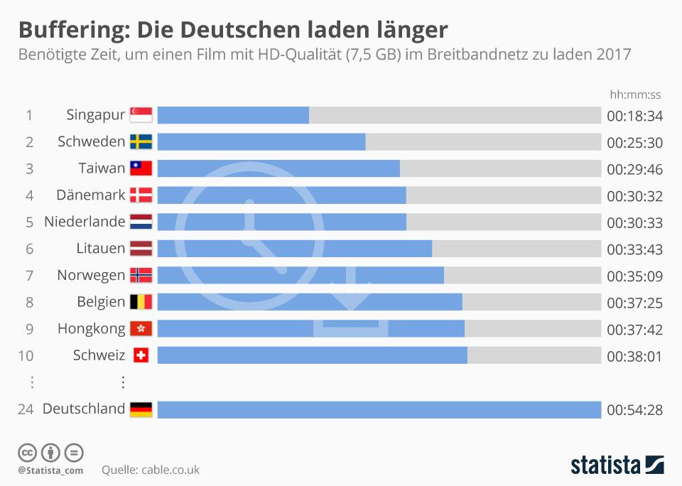 Infografik: Buffering: Die Deutschen laden länger | Statista