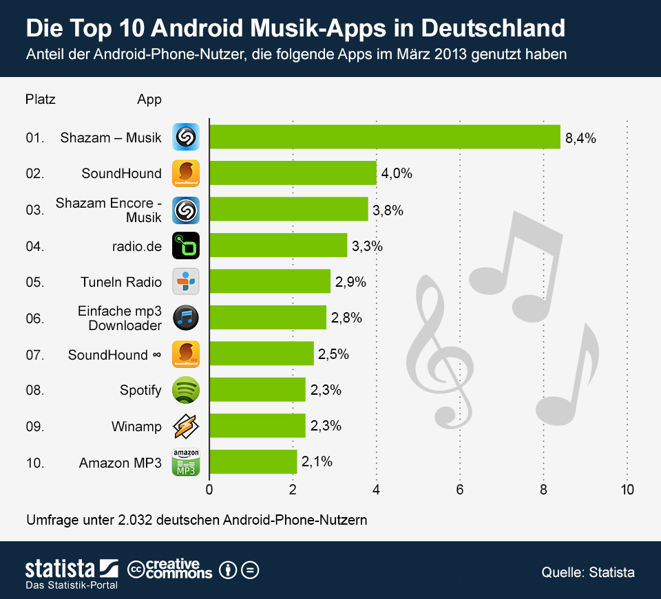 Infografik: Die Top 10 Android Musik-Apps in Deutschland | Statista