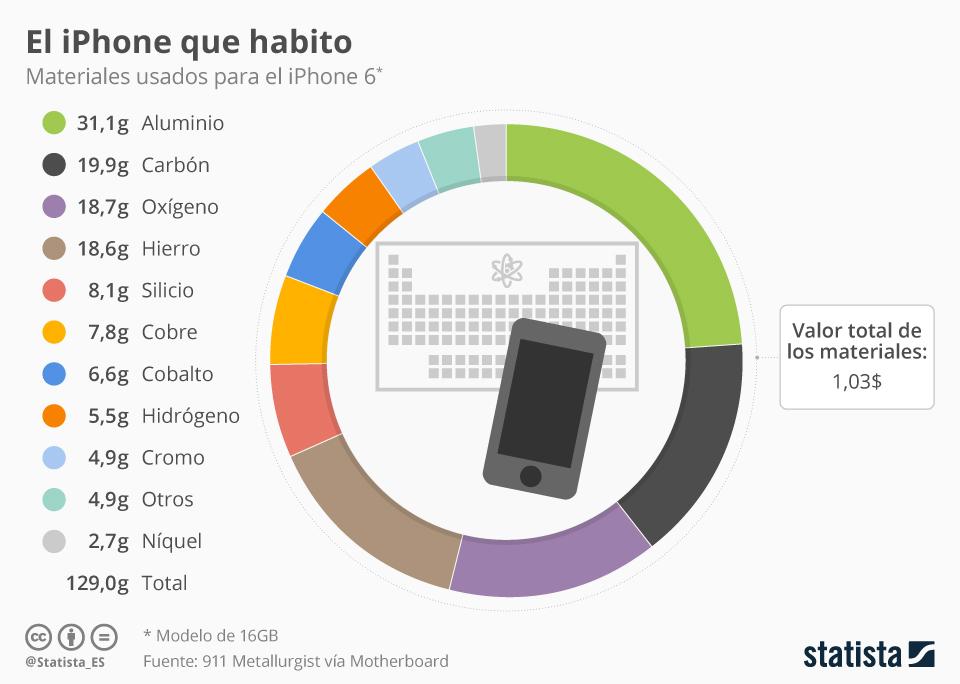 Infografía: 1 dólar: el precio total de los materiales de los que está compuesto el iPhone | Statista