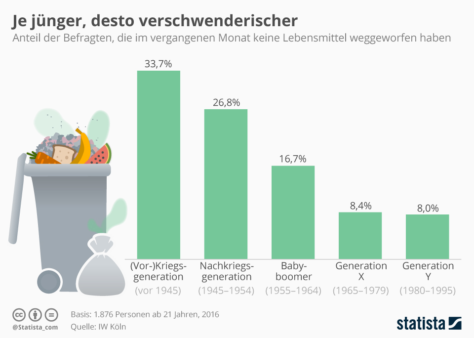 Infografik: Je jünger, desto verschwenderischer   Statista