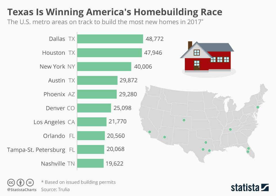Infographic: Texas Is Winning America's Homebuilding Race    Statista