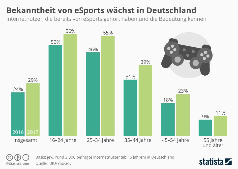 Infografik: Bekanntheit von eSports wächst in Deutschland | Statista