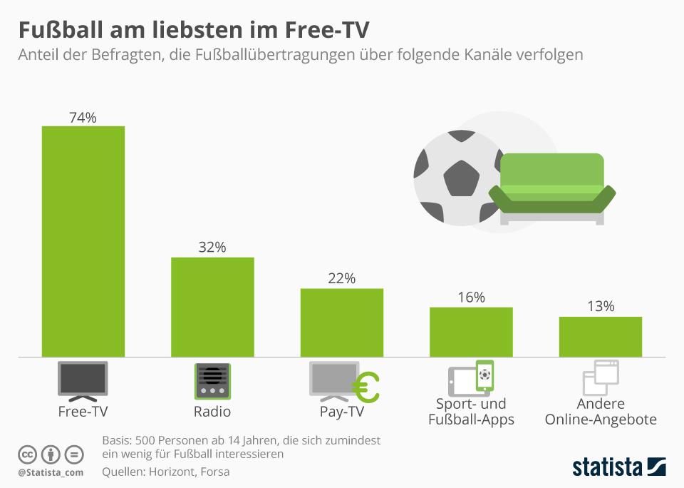 Infografik: Fußball am liebsten im Free-TV | Statista
