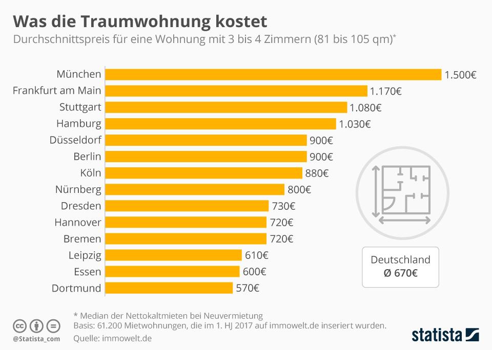 Infografik: Was die Traumwohnung kostet | Statista