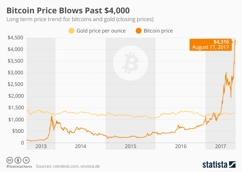 chart of cryptocurrency prices