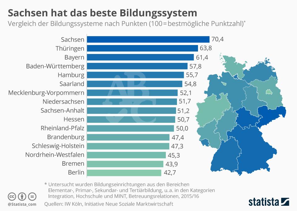 Infografik: Sachsen hat das beste Bildungssystem | Statista