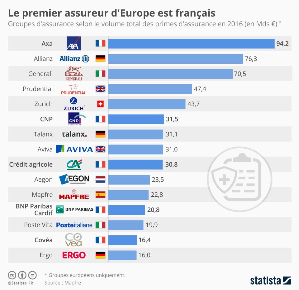 Infographie: Le premier assureur d'Europe est français  | Statista