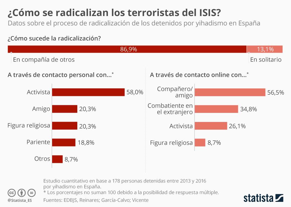 Infografía: El proceso de radicalización, casi siempre en compañía | Statista