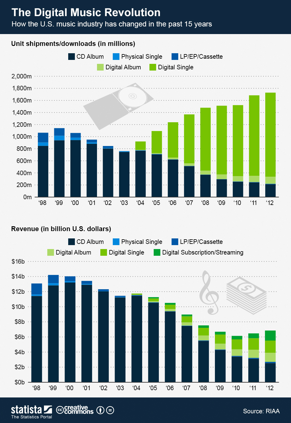 Infographic: The Digital Music Revolution   Statista