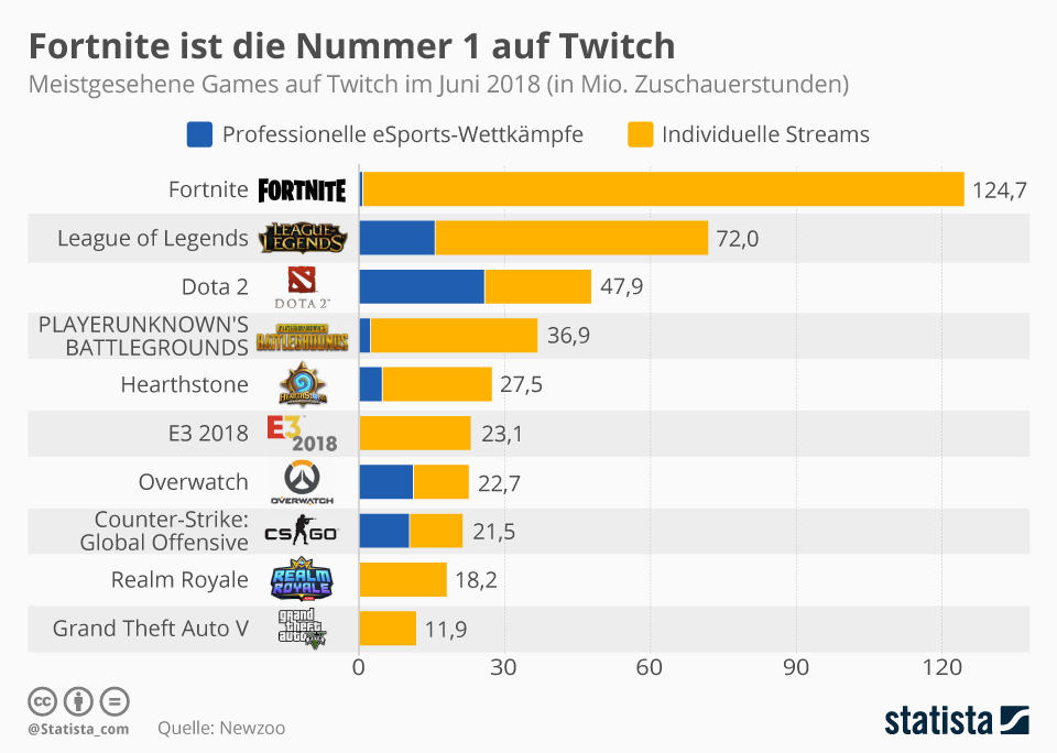 Infografik: Fortnite ist die Nummer 1 auf Twitch   Statista
