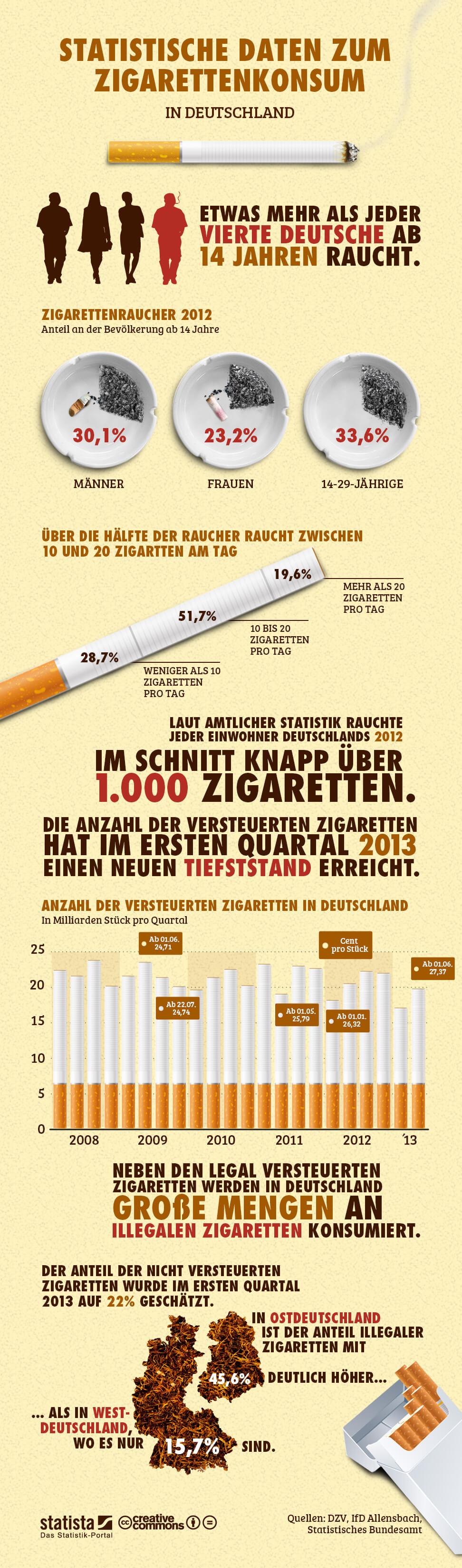 Infografik: Zigarettenkonsum in Deutschland | Statista