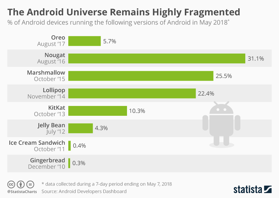 Infographic: The Android Universe Remains Highly Fragmented   Statista