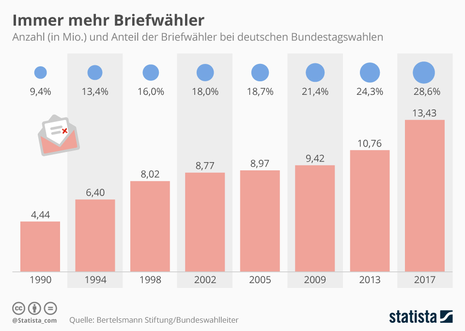 Infografik: Zahl der Briefwähler nimmt zu | Statista