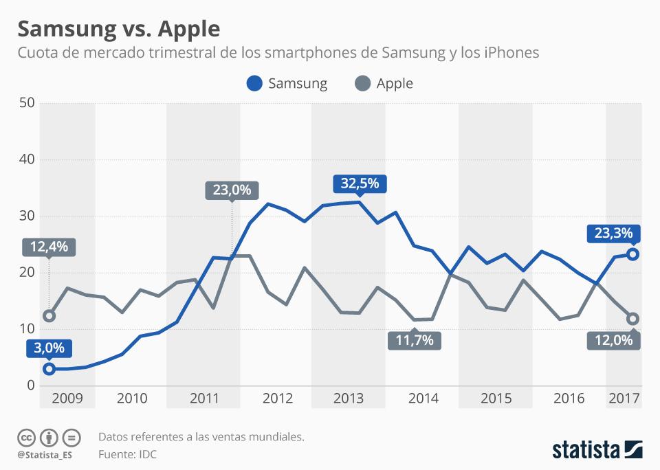 Infografía: Smartphones: Samsung desde 2012, por delante   Statista