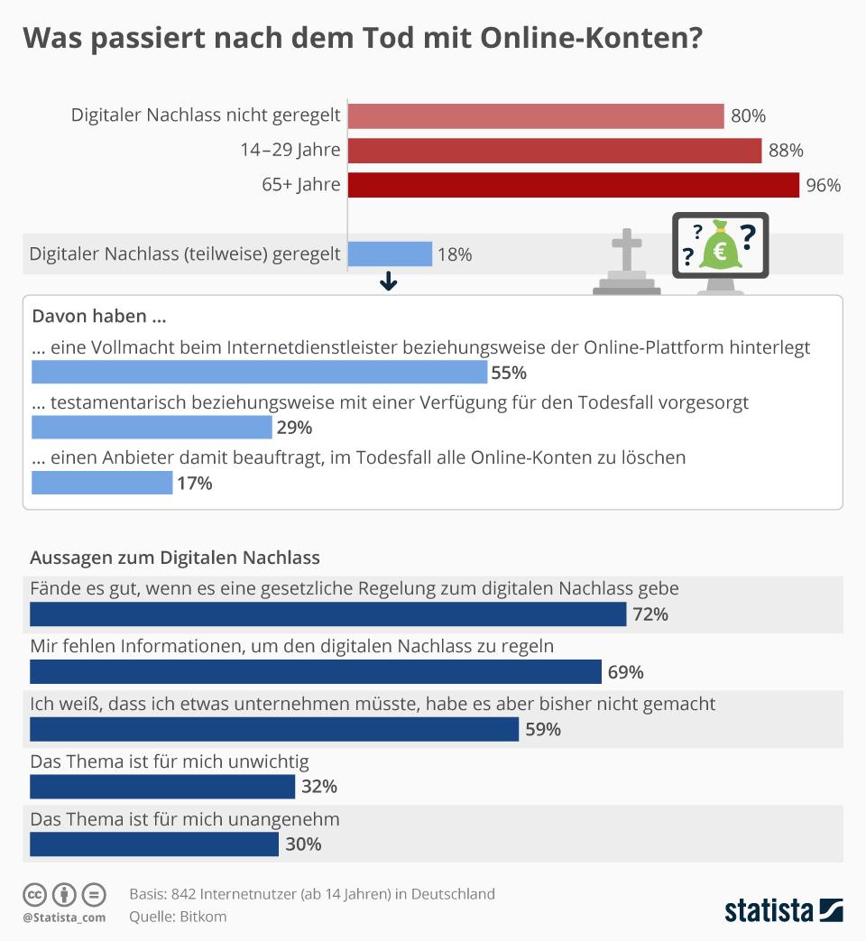 Infografik: Was passiert nach dem Tod mit Online-Konten? | Statista