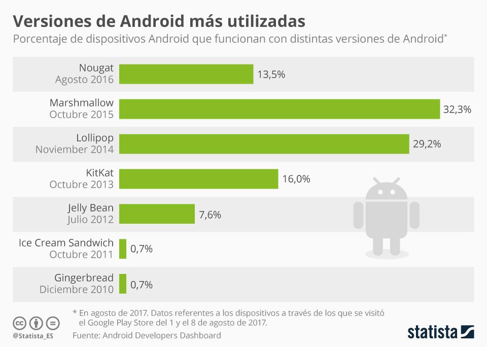Infografía: ¿Cuál es la versión de Android más usada?  | Statista