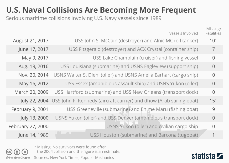 Infographic: U.S. Naval Collisions Are Becoming More Frequent  | Statista