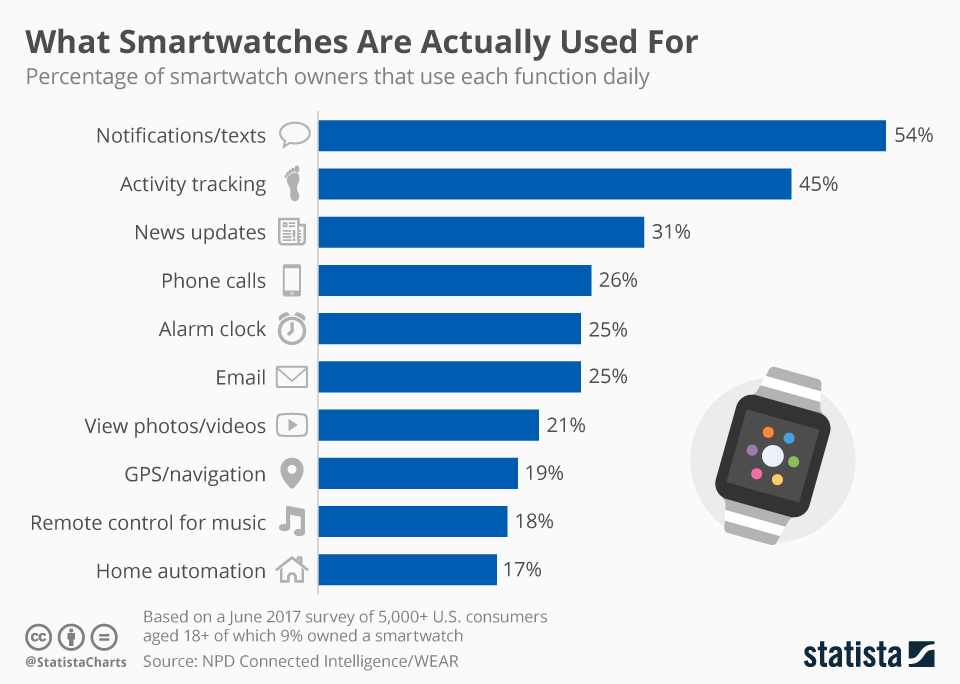 Infographic: What Smartwatches Are Actually Used For | Statista