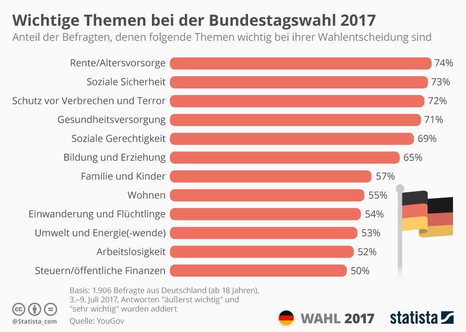 Infografik: Diese Themen sind wichtig bei der Bundestagswahl | Statista