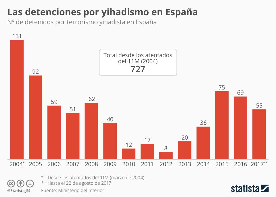 Infografía: 55 detenidos por yihadismo en lo que va de año  | Statista
