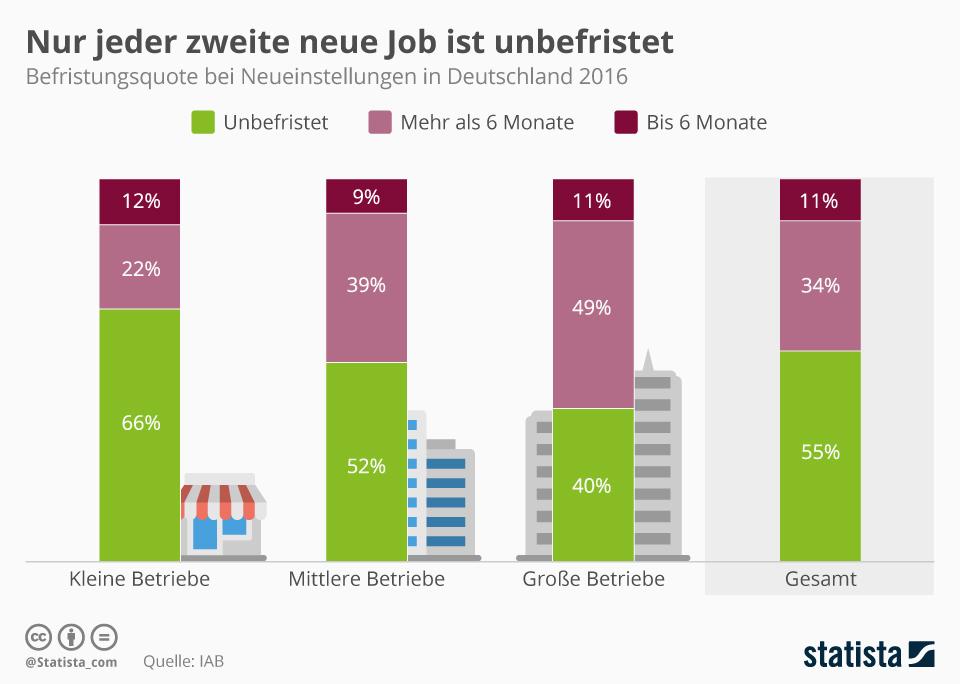 Infografik: Nur jeder zweite neue Job ist unbefristet | Statista