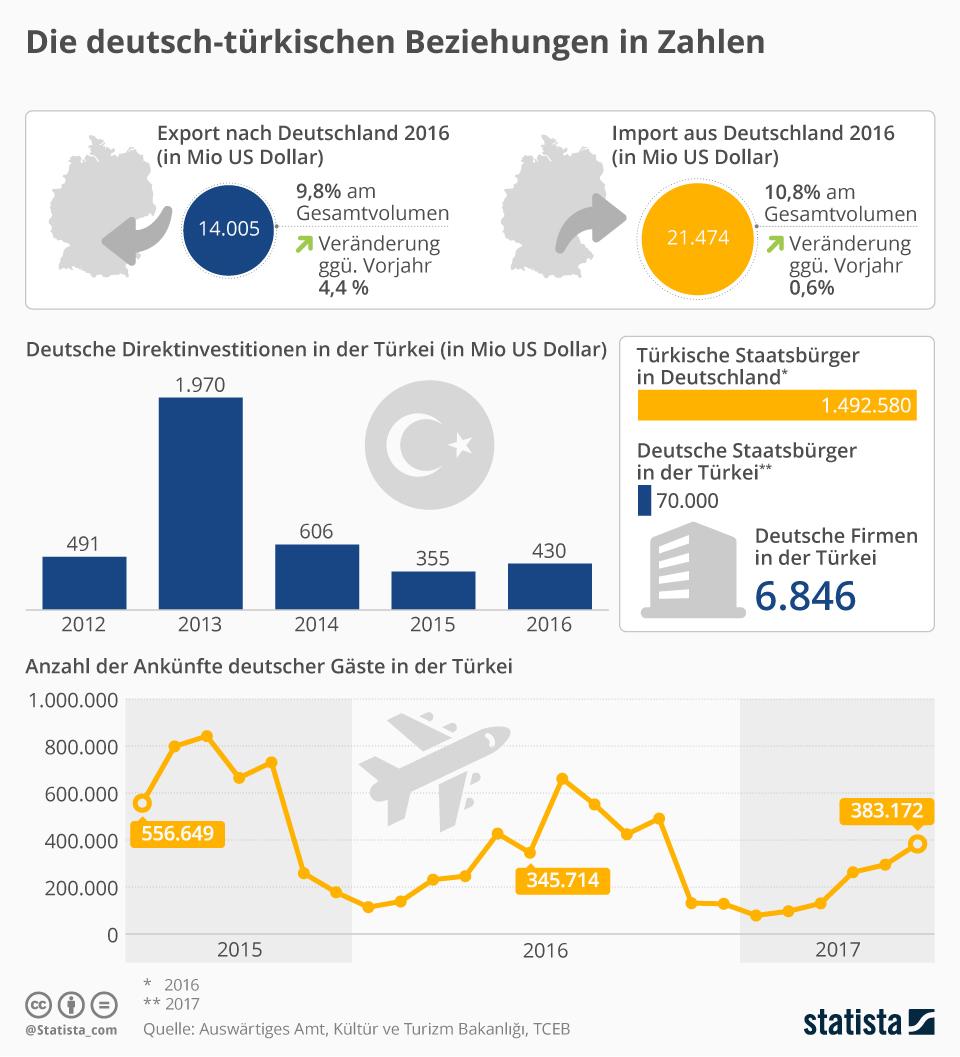 Infografik: Die deutsch-türkischen Beziehungen in Zahlen   Statista