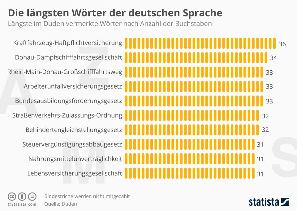 Infografik: Die längsten Wörter der deutschen Sprache | Statista