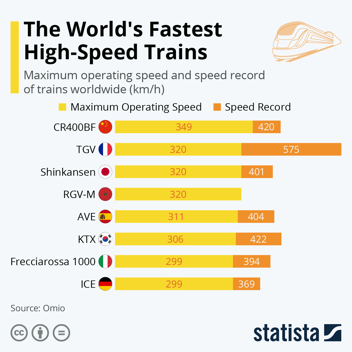 Infographic: The World's Fastest High-Speed Trains  | Statista